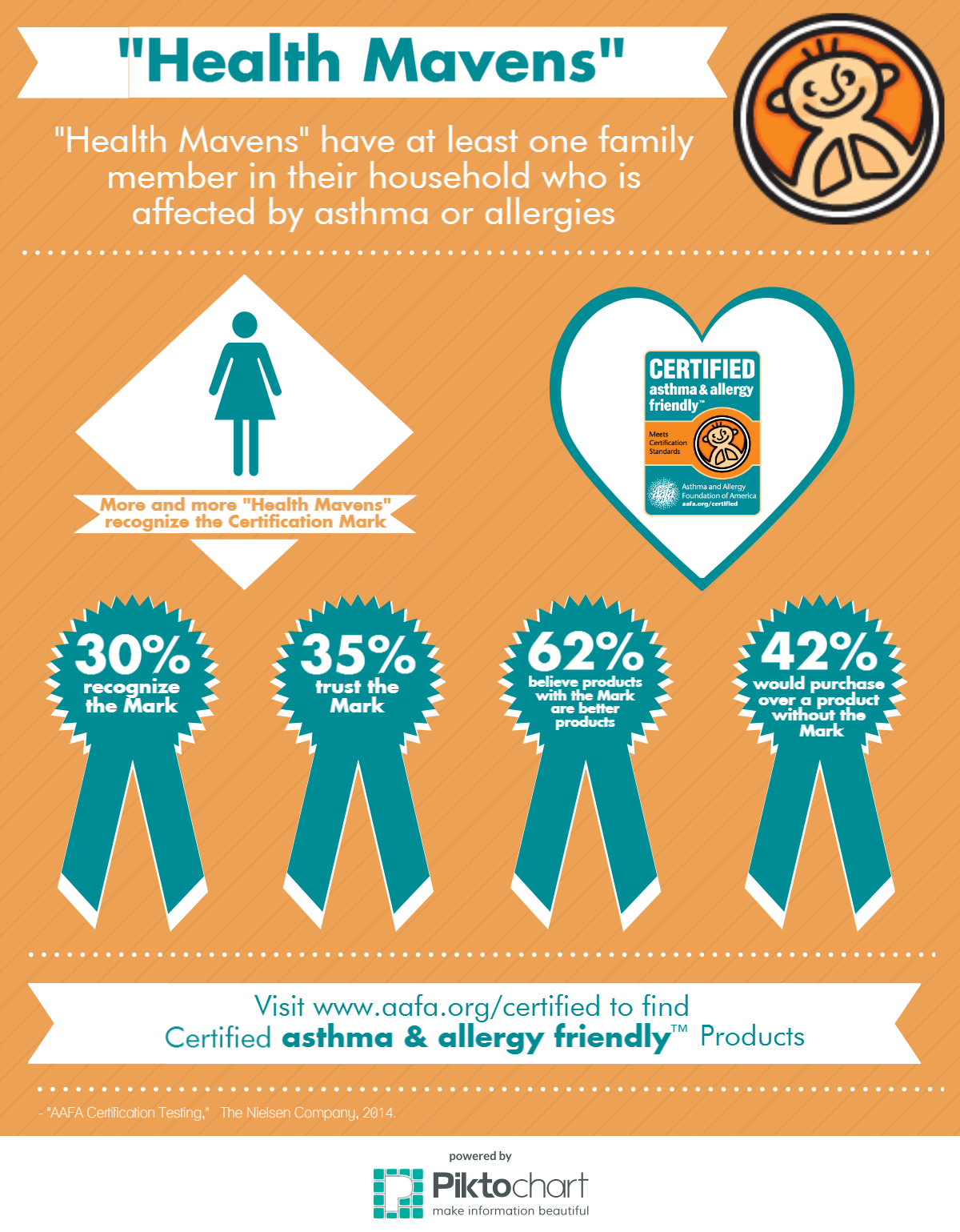The Asthma Allergy Friendly Certification Programs Impact Part