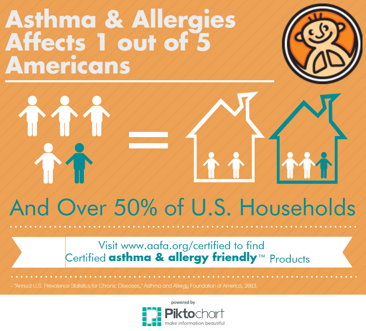 The asthma & allergy friendly™ Certification Program\'s Impact: Part ...